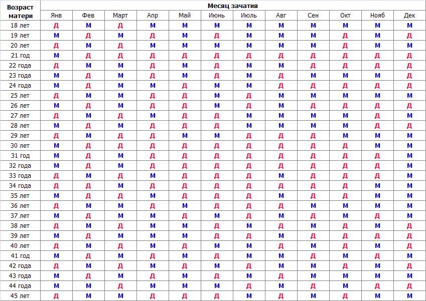 Таблицы определения пола ребенка